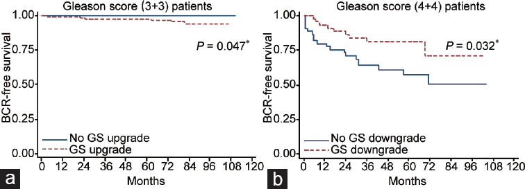 Figure 1: Kaplan–Meier analyses of BCR-free survival rates. (a) Comparison of upgraded and nonupgraded patients in Gleason score (3+3) cohort. The 5-year BCR-free survival rate was statistically significantly lower in the upgraded group (100.0% <i>vs</i> 96.7%, <i>P</i> = 0.047). (b) Comparison of downgraded and nondowngraded patients in Gleason score (4+4) cohort. The 5-year BCR-free survival rate was detected significantly higher in the downgraded group (71.1% <i>vs</i> 50.8%, <i>P</i> = 0.032).<sup>*</sup> <i>P</i> < 0.05 was considered statistically significant. BCR: biochemical recurrence.
