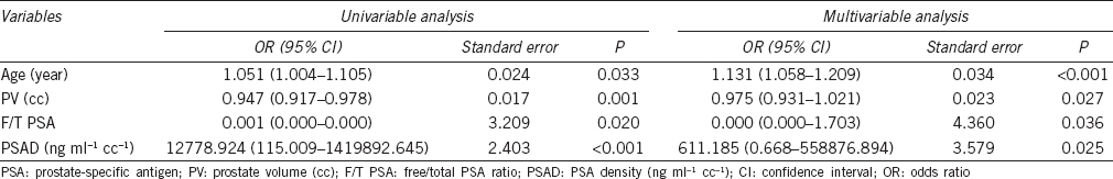 Table 3: Univariate and multivariate binary logistic regression analysis testing the value of clinical variables in predicting prostate cancer (clinically significant prostate cancers)