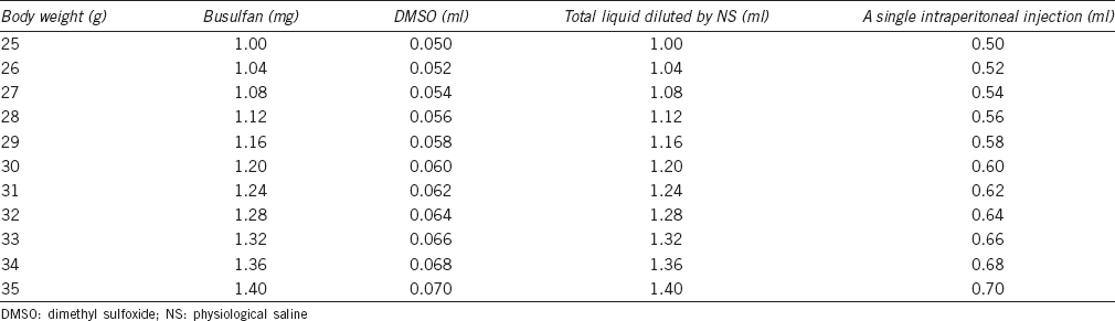 Table 1: Administration volumes of busulfan (40 mg kg<sup>−1</sup>)