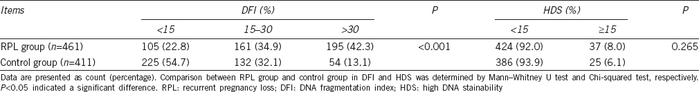 Sperm DNA fragmentation in Chinese couples with unexplained