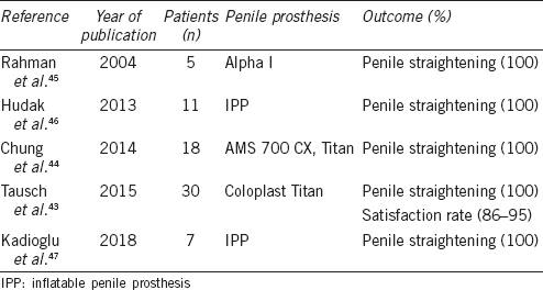 Table 2: Outcomes of plication techniques for correction residual curvature after implantation penile prosthesis