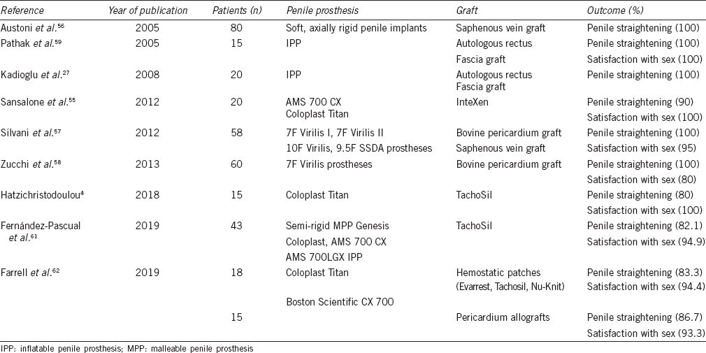 Table 3: Outcomes of grafting techniques after insertion of penile prosthesis