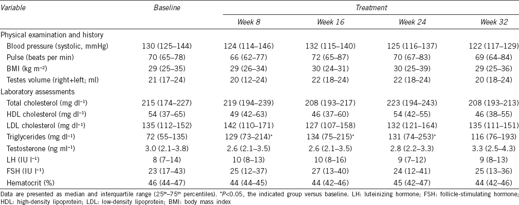 Table 1: Baseline values and changes during treatment in examination parameters and laboratory measurements (<i>n</i>=9)