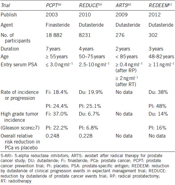 Table 3 Trials Of 5 Aris In The Chemoprevention And Treatment Of Prostate Cancer