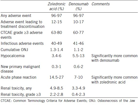 Table 3: Notable adverse effects in phase III trials of monthly dosing in advanced cancer<sup>[22],[23],[24]</sup>