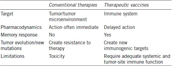 Immunotherapy and therapeutic vaccines in prostate cancer: an update