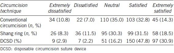 Table 4: Comparison of overall satisfaction (<i>n</i>=314)