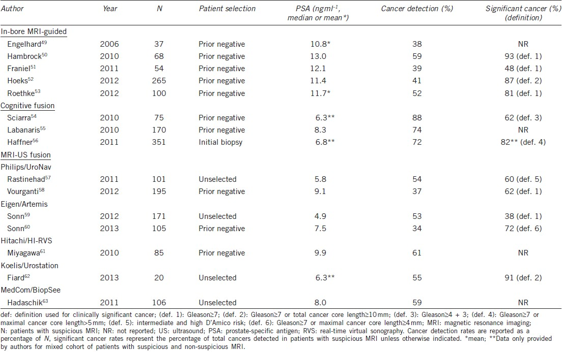 Targeted Prostate Biopsy Value Of Multiparametric Magnetic