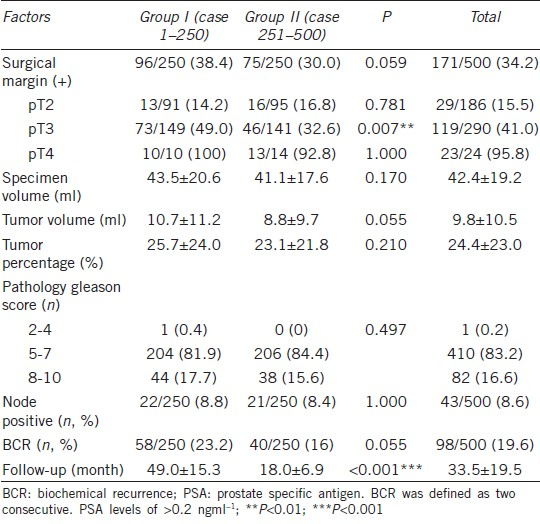 The Surgical Learning Curve For Robotic Assisted Laparoscopic