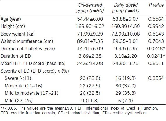 Comparison of the efficacy and safety of once-daily dosing
