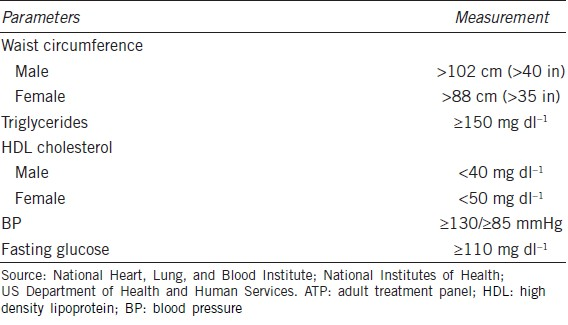 Table 1: ATP III clinical identification of the metabolic syndrome (<a target=
