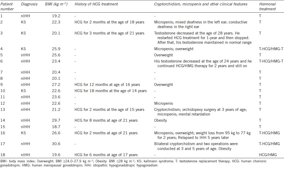 Table 1: The clinical features of IHH patients who had reversed reproductive axis function (n=18)
