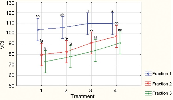 Figure 4: Percentages of rapidly progressive human spermatozoa from three PureSperm fractions (Fractions 1 to 3 = 40%, 60% and 80% respectively) compared when incubated with increasing concentrations of caffeine; Treatment 1 = control; Treatments 2-4 increasing concentrations of caffeine from 2 to 10 mmol l-1.51