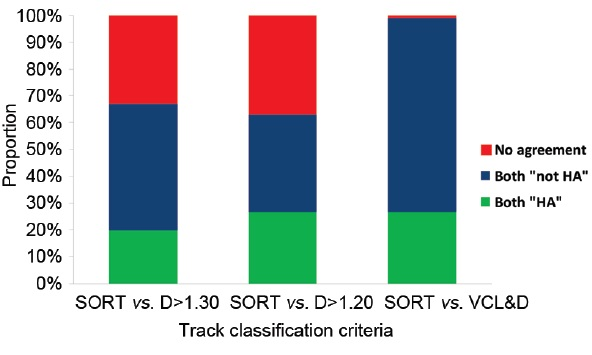 Figure 5: Comparison of methods for classification of capacitating sperm trajectories as HA or non-HA (Mortimer, unpublished data).