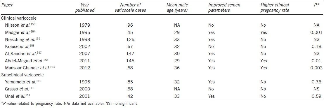 Table 2: Effects of varicocele repair on semen parameters and pregnancy rates in men with clinical and subclinical varicocele in randomized controlled studies