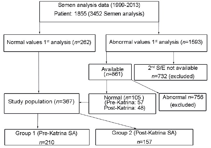 Figure 1: Patient stratification as pre- and post-Katrina groups.