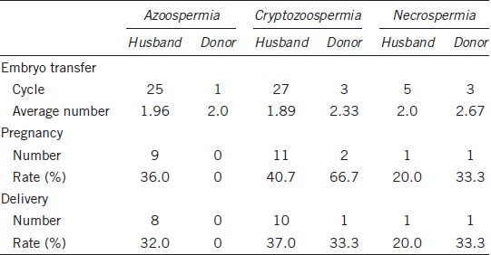 Table 2: Clinical outcomes after embryo transfer