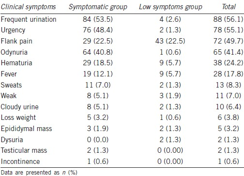 Table 1: Distribution of clinical symptoms