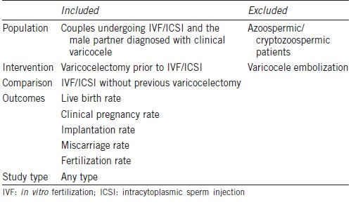 Outcome of assisted reproductive technology in men with
