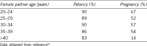 Table 1: Patency and pregnancy rates related to female partner age