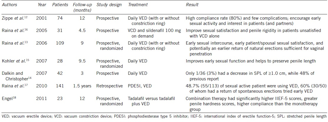 Table 1: Benefits of vacuum therapy in penile rehabilitation