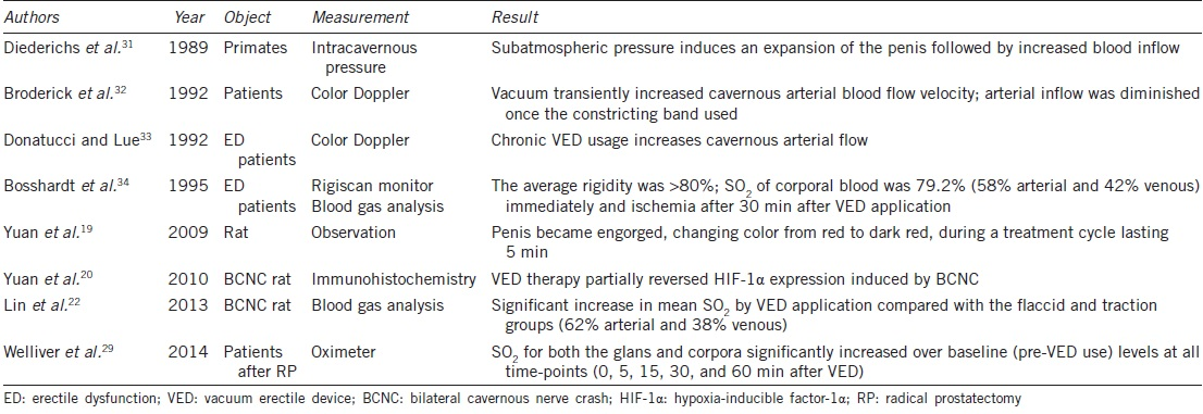 Table 2: Penile hemodynamic and blood oxygen supply changes during vacuum therapy