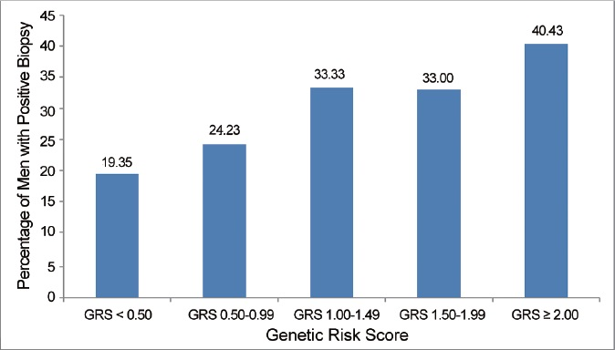 Figure 2: Prostate cancer incidence in men with a family history of prostate cancer by GRS. GRS: Genetic Risk Score