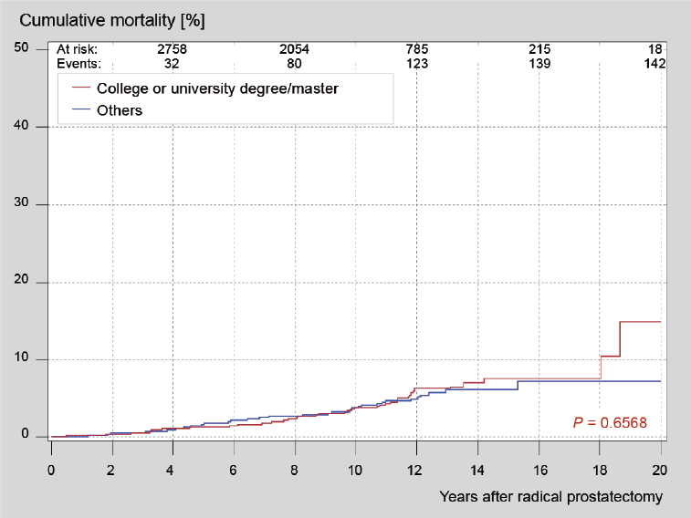 Figure 4: Cumulative prostate cancer mortality curves stratified by the level of education (univariate competing risk analysis and Pepe-Mori test <i>P</i> value).
