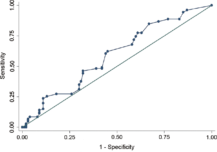 Figure 1: ROC curve of testosterone after the first month of maximal androgen blockade therapy to identify patients who with shorter valid time.