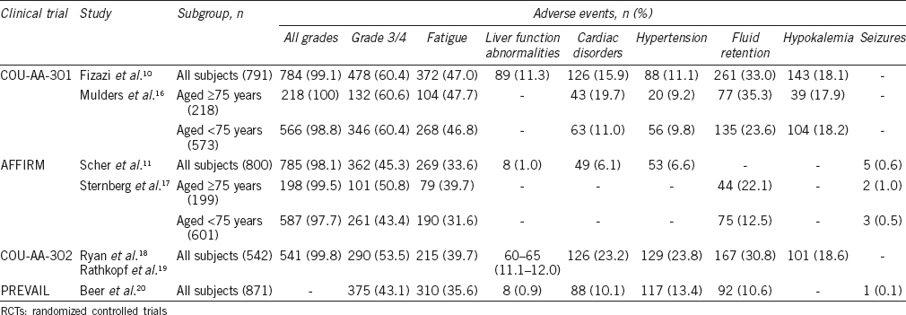 Table 1: Summary of adverse events of RCTs
