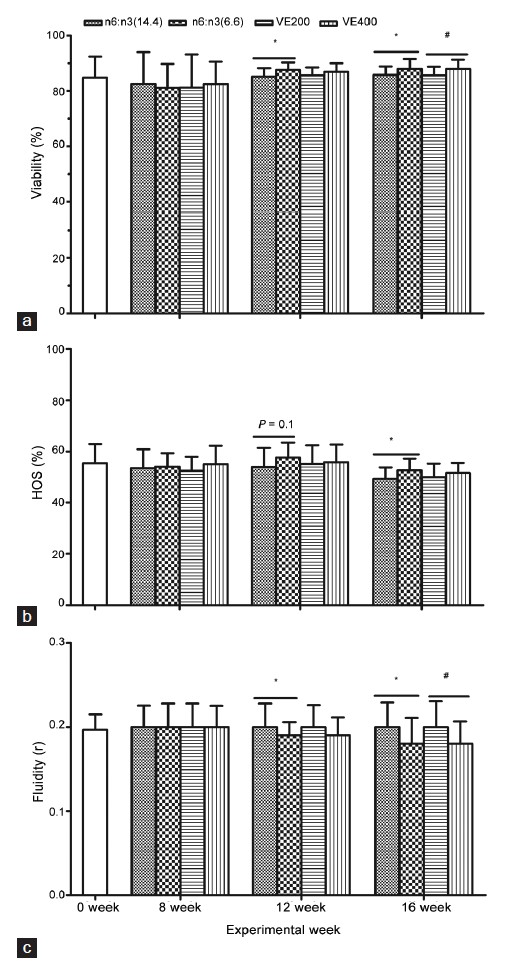 Figure 2: Effect of dietary n-6:n-3 ratio and Vitamin E on boar fresh sperm membrane properties including: (a) Viability (%); (b) HOS (%) and (c) fluidity (r) at different week of experiment (0, 8, 12 and 16 w). Data are main effect means ± s.d. (<i>n</i> = 8-12 replicates/treatment, one ejaculate per replicate). *Difference was from n6:n3 (6.6) versus n6:n3 (14.4) (<i>P</i> < 0.05). #Difference was from Vitamin E (VE) 400 versus Vitamin E (VE) 200 (<i>P</i> < 0.05).