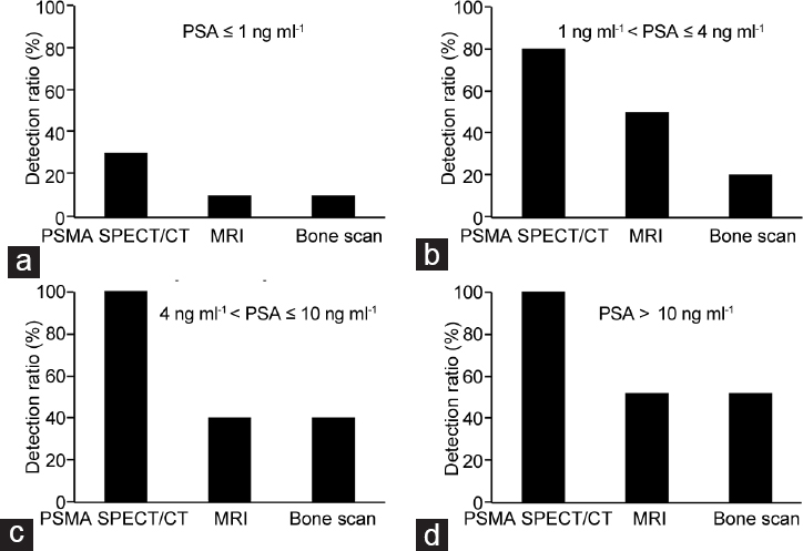 Figure 3: The diagnostic efficiency of PSMA-SPECT/CT imaging at a range of serum PSA levels in PCa patients. PSMA-SPECT/CT provided a higher detection rate at serum prostate-specific antigen levels of (a) ≤1 ng ml<sup>−1</sup> , (b) 1– 4 ng ml<sup>−1</sup> , (c) 4– 10 ng ml<sup>−1</sup> , and (d) >10 ng ml<sup>−1</sup> .