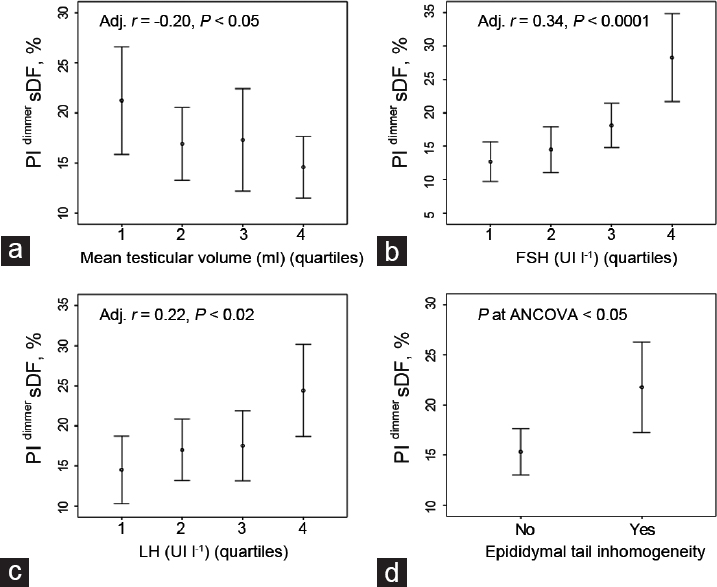 Figure 1 Main Significant Scrotal Related Ultrasound And Clinical Parameters In Relation To Pi
