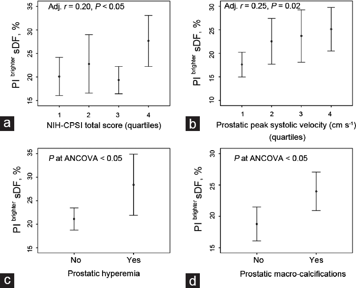 Figure 2 Main Significant Prostate Related Ultrasound And Clinical Parameters In Relation To Pi