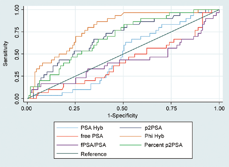 Figure 1: Receiver operating characteristic (ROC) curves comparing various PSA derivatives.