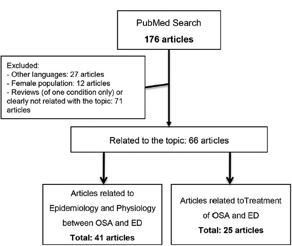 Figure 1: Selection of articles.