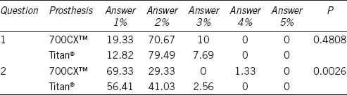 Table 5: Answer given to partner satisfaction test (percentage in each answer)