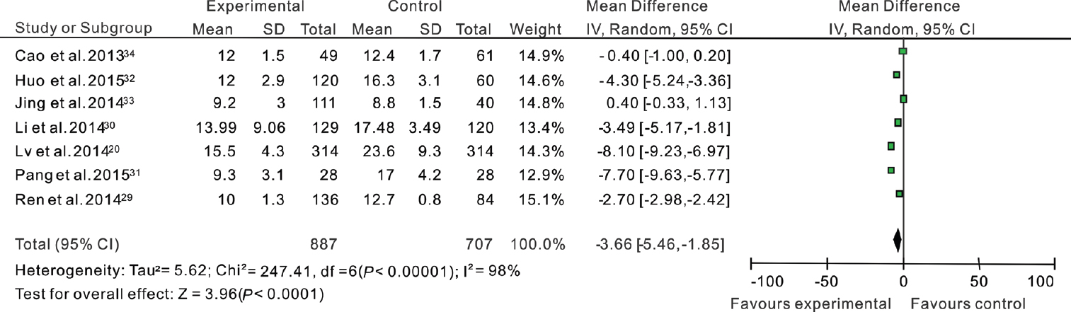 Figure 3 Forest Plot Of The Wound Healing Time In Disposable Suture Circision Device Dcsd Group And Conventional Cc