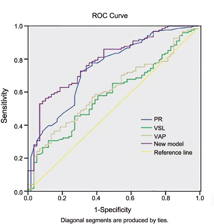 Figure 1: Receiver operating characteristic (ROC) curve analysis of PR, VSL, and VAP values and the new model. The areas under the curve (AUC) of these predictors were 0.746, 0.589, 0.612, and 0.789, respectively. PR (%): progressive motility; VSL (μm s<sup>−1</sup>): straight-line velocity; VAP (μm s<sup>−1</sup>): average path velocity