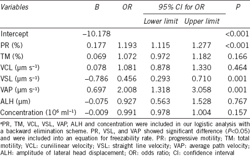 Table 3: Multivariate analysis of the predictors of freezability ejaculates ratea