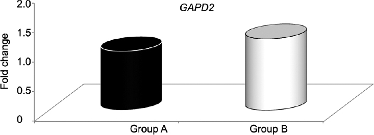 Figure 1: Relative <i>GAPD2</i> expression in Group B versus A, assuming Group A (control) = 1.