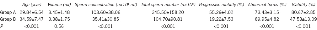 Table 1: Means and standard deviations for age in years, semen parameters, and sperm vitality for Groups A and B