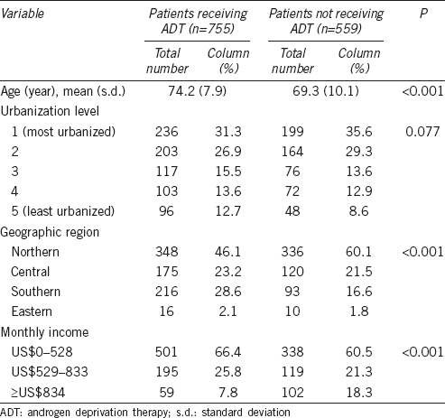 Table 1: Demographic characteristics of patients with prostate cancer, stratified by whether or not patients received ADT (n=1314)