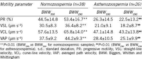 Table 1: Changes in sperm motility from normozoospermic and asthenozoospermic semen samples in hypotonic (BWW <sub>290</sub> ) and isotonic (BWW <sub>330</sub> ) media (mean±s.d.)