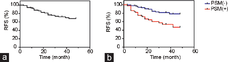Figure 1: Biochemical recurrence-free survival (RFS) curves. ( a ) RFS curve of all patients. ( b ) RFS curves stratified by surgical margin status (log-rank test: <i>P</i> < 0.001).