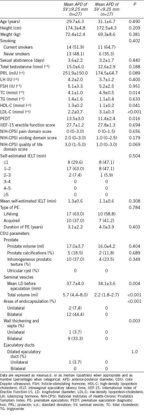 Table 2: Sociodemographic, clinical, and CDU characteristics of the patients with PE with mean APD of SV ≥ 9.25 mm and mean APD of SV <9.25 mm before ejaculation