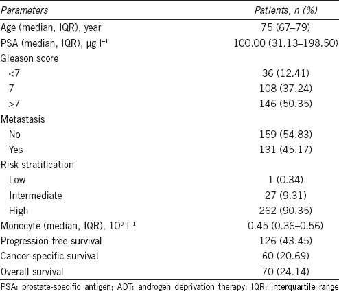 Table 2: Clinical characteristics of prostate cancer patients treated with ADT (<i>n</i>=290)