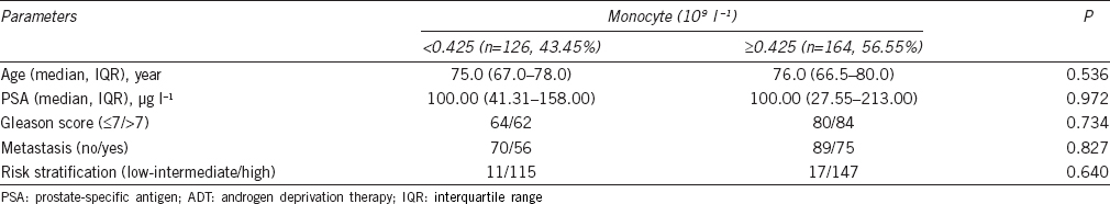 Table 3: Clinical parameters of prostate cancer patients treated with ADT according to peripheral monocyte count