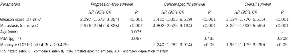 Peripheral monocyte count: an independent diagnostic and