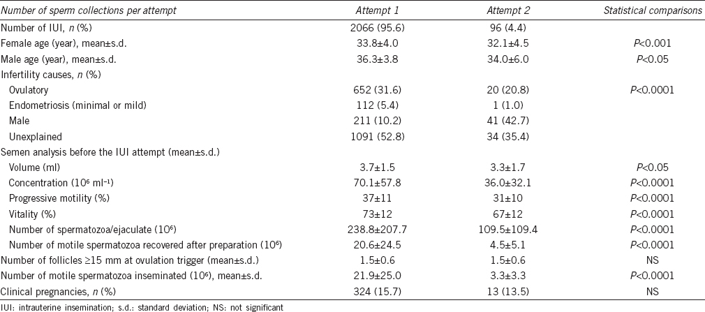 Results of intrauterine inseminations with two pooled